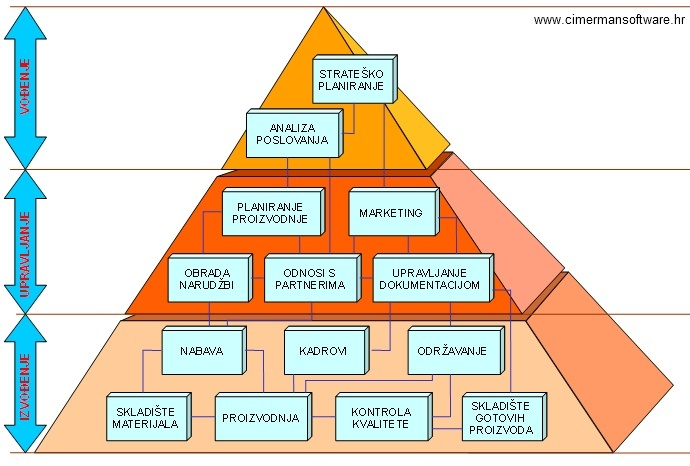 Ostali specifični ERP moduli